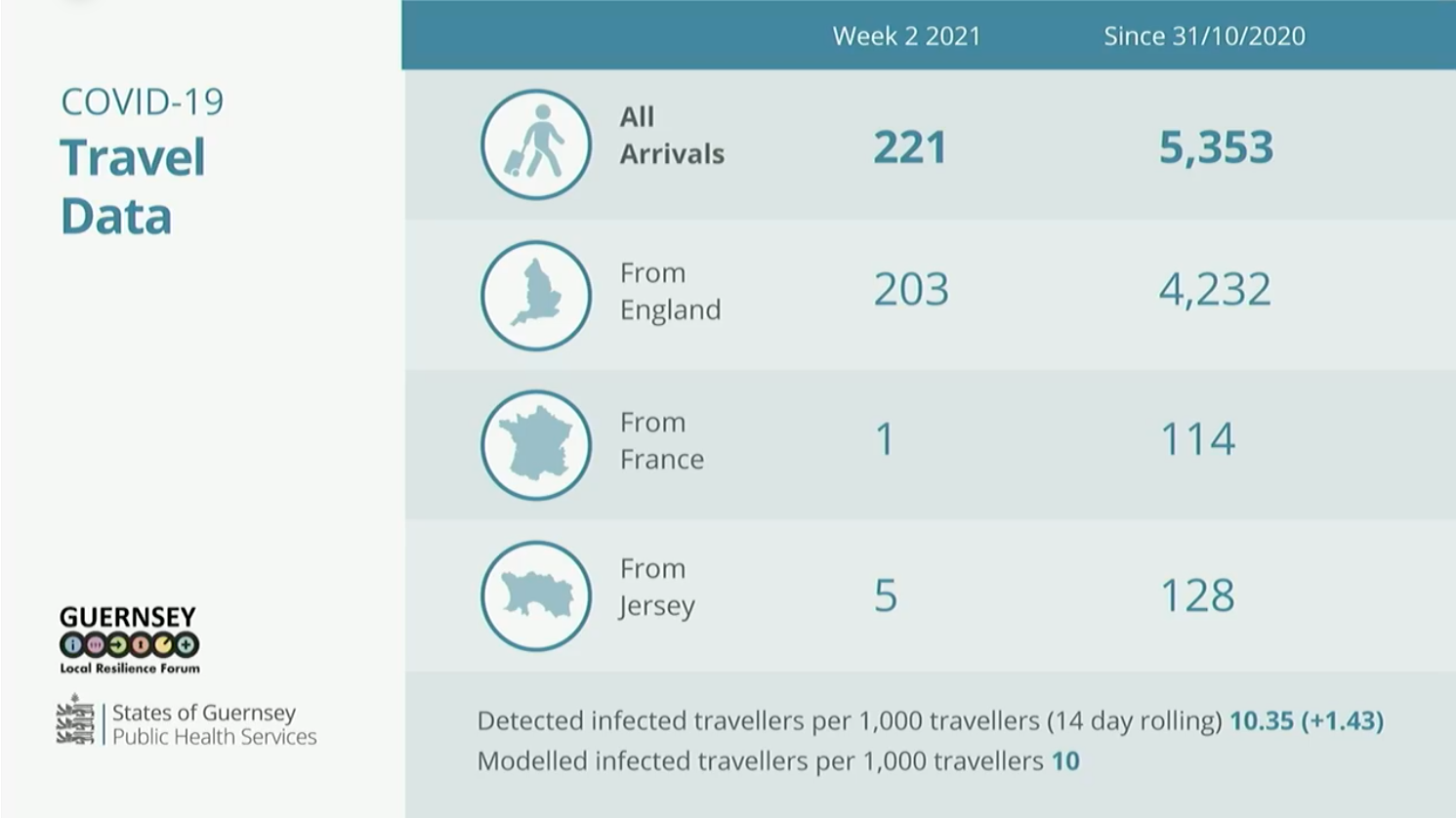 covid briefing slide 22.01.21 travel data