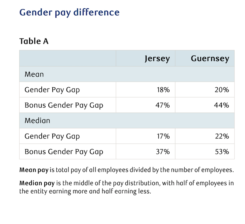 RBC_Pay_Difference_Table_A.png