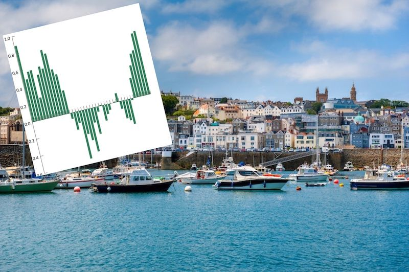 Guernsey sees hike in population